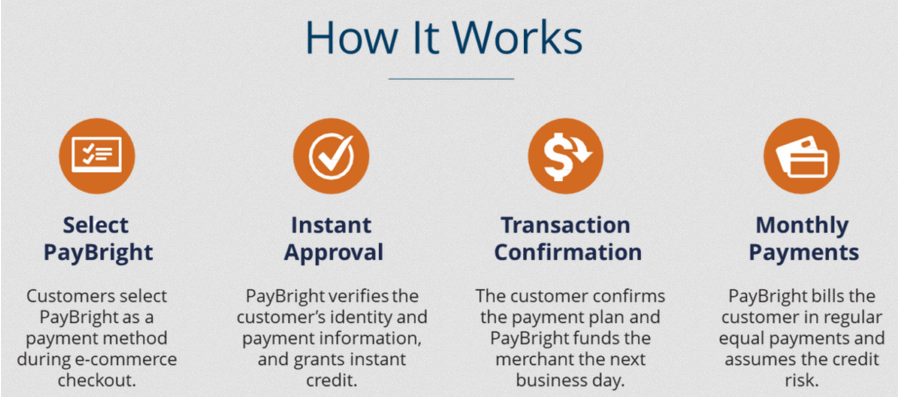 paybright graphic how it works