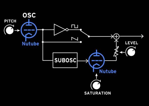 Korg DJ VolcaNuBass Bass Synth Vacuum NuTube Synthesizer Product Image 2