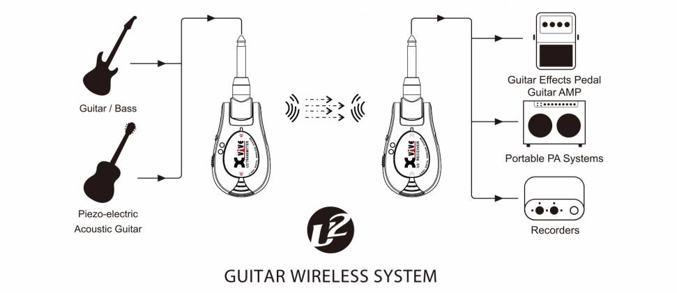 """Xvive Audio U2/BLACK Guitar Wireless System with 1/4"""" transmitter and 1/4"""" receiver – Black u-2-black Product Image 2"""