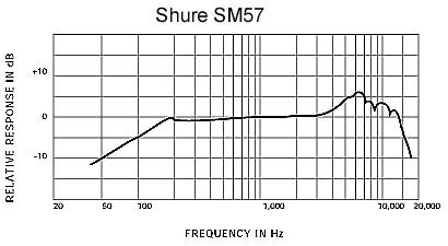 Shure SM57-LC Cardioid Dynamic Microphone Product Image 3