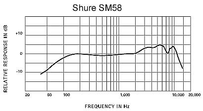 Shure SM58-LC Cardioid Dynamic Microphone (Cable Not Included) Product Image 3